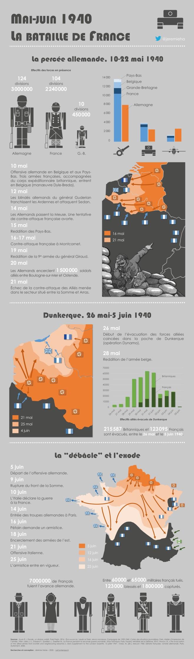 Mai-juin 1940, la bataille de France (© Jérémie Halais)